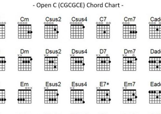 Open C chords