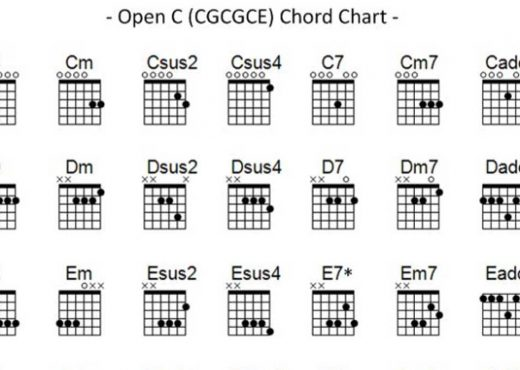 Open C chords